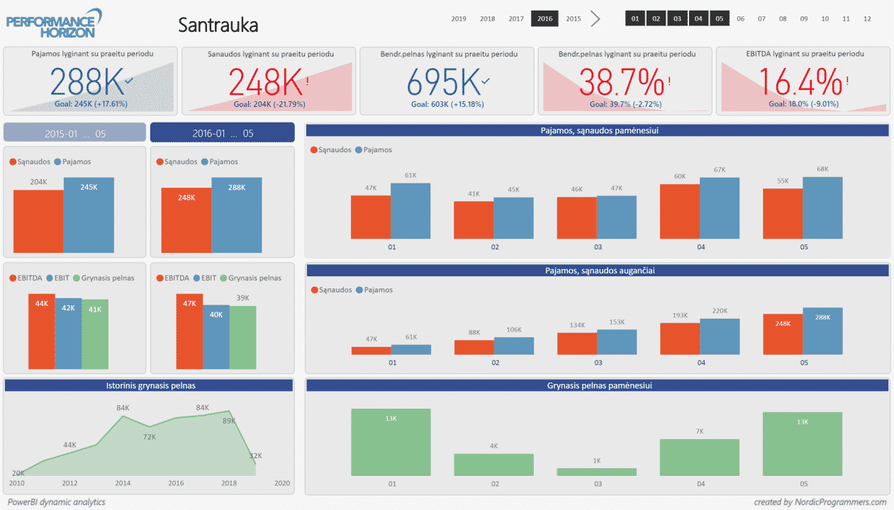 Nordicprogrammers_Finansine-apzvalga