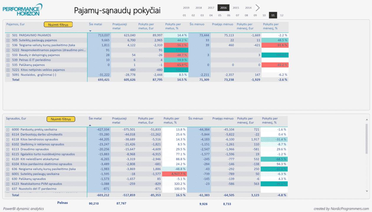 Nordicprogrammers_Pajamu-sanaudu-pokyciai