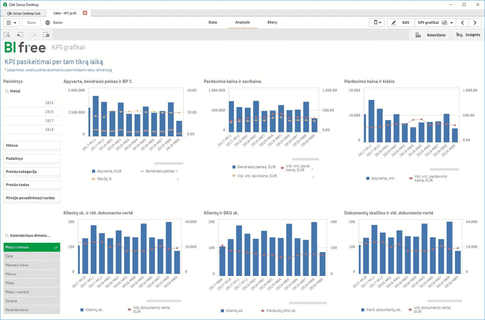 BI Free KPI grafikai